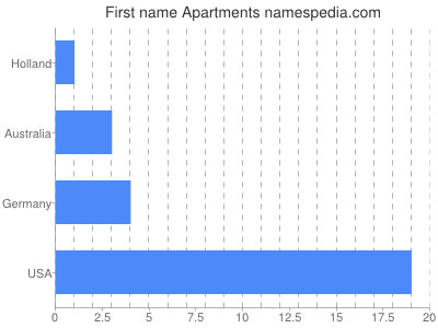 Given name Apartments