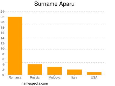 Surname Aparu