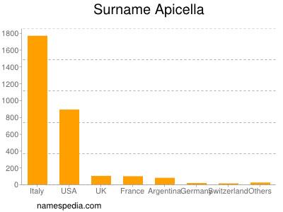 Surname Apicella