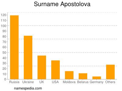 Surname Apostolova