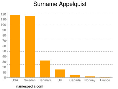 Surname Appelquist