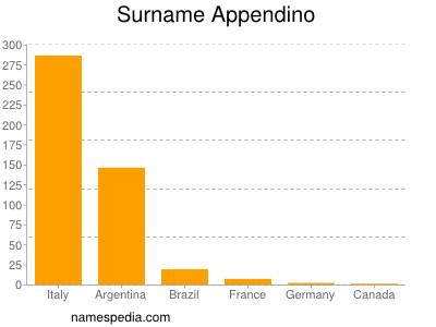 Surname Appendino