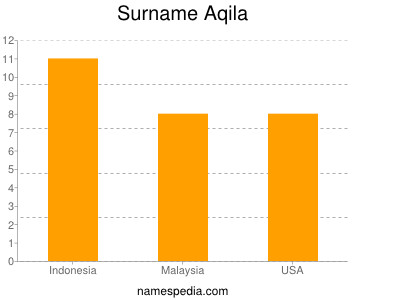Familiennamen Aqila