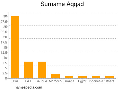 Familiennamen Aqqad