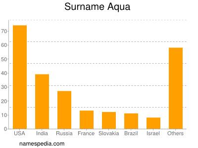 Surname Aqua
