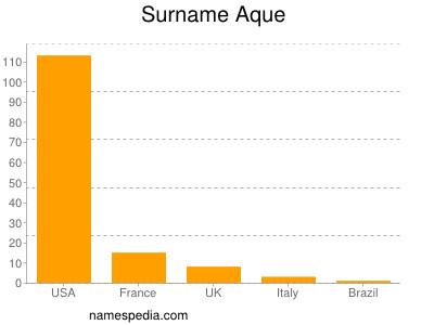 Surname Aque