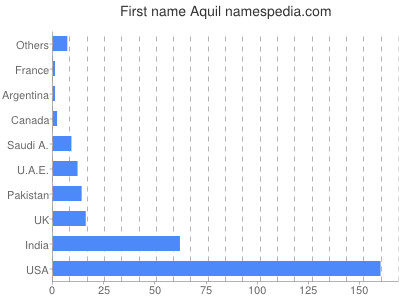 Given name Aquil