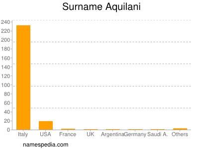 Surname Aquilani