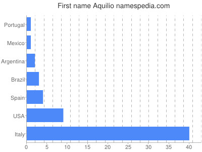 Given name Aquilio