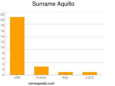Surname Aquillo