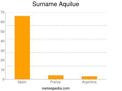 Familiennamen Aquilue