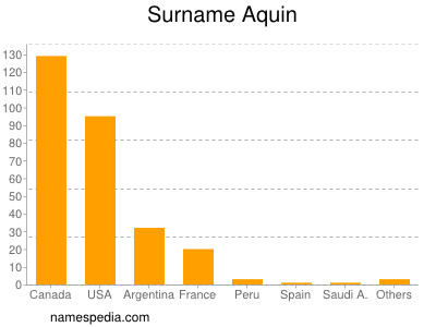 Familiennamen Aquin