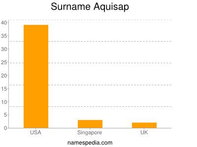 Familiennamen Aquisap