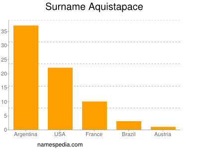 Surname Aquistapace
