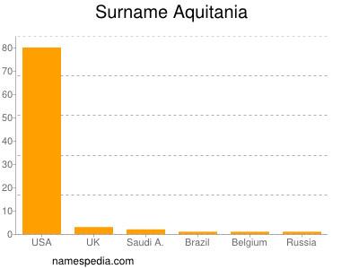 Surname Aquitania