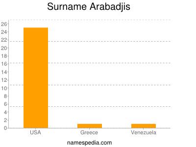 Surname Arabadjis