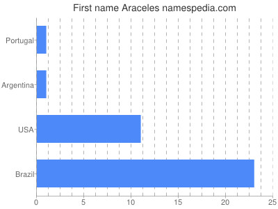 Given name Araceles
