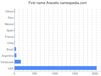Given name Aracelis