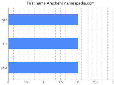 Given name Arachelvi