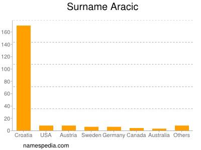 Surname Aracic