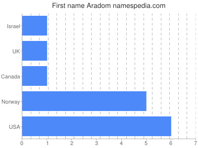 Given name Aradom