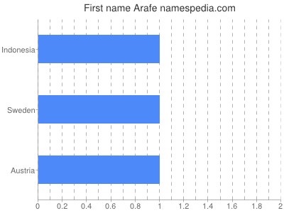 Given name Arafe