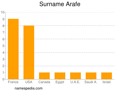 Surname Arafe