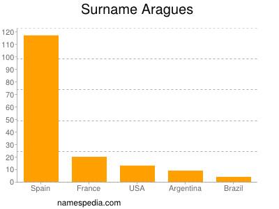 Surname Aragues
