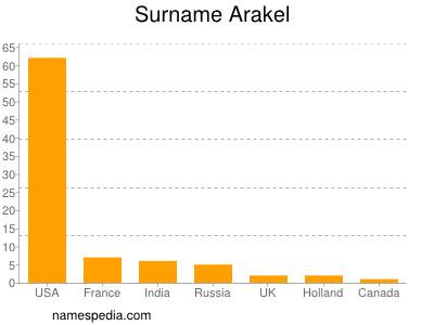 Surname Arakel