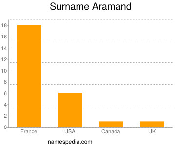 Surname Aramand