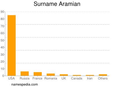 Surname Aramian