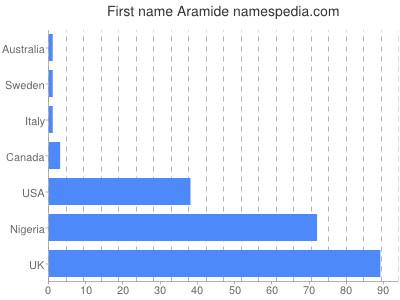 Given name Aramide