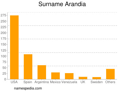 Surname Arandia