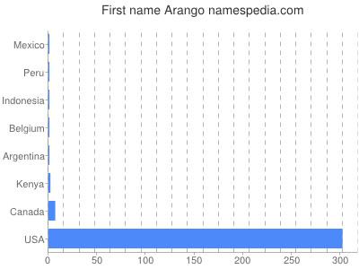 Given name Arango