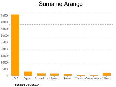 Surname Arango