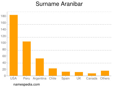 Surname Aranibar