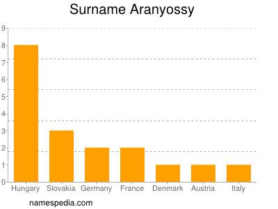 Surname Aranyossy