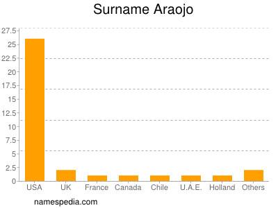 Surname Araojo