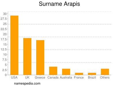 Surname Arapis