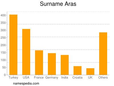 Surname Aras