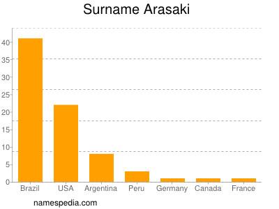 Surname Arasaki