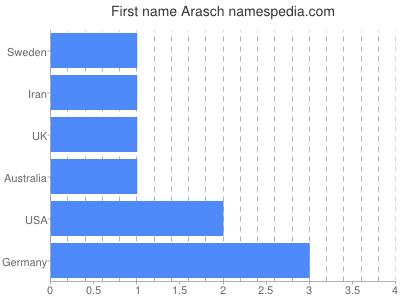 Given name Arasch