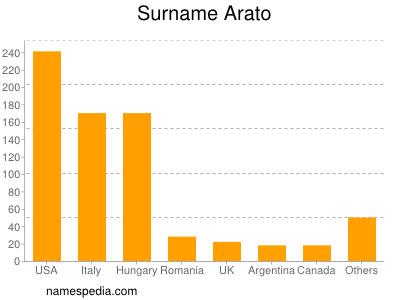 Surname Arato