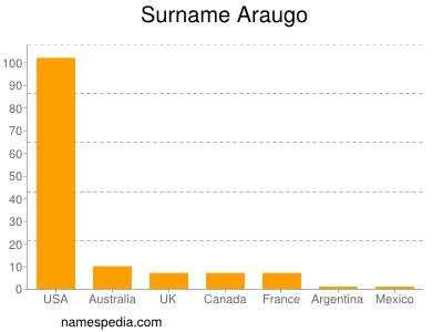 Surname Araugo