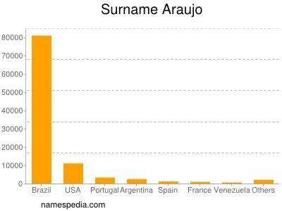 Familiennamen Araujo