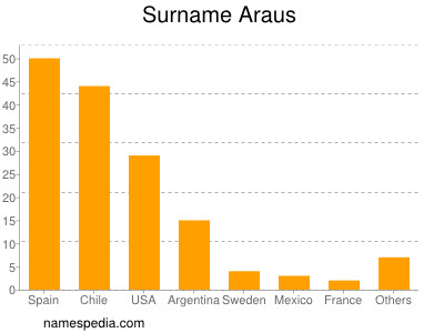 Surname Araus
