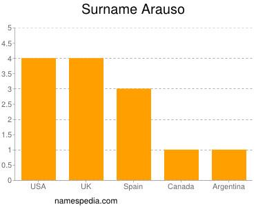 Surname Arauso