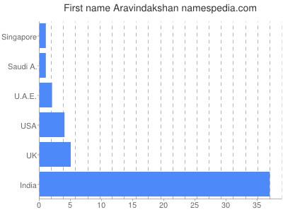 Given name Aravindakshan