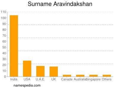 Surname Aravindakshan