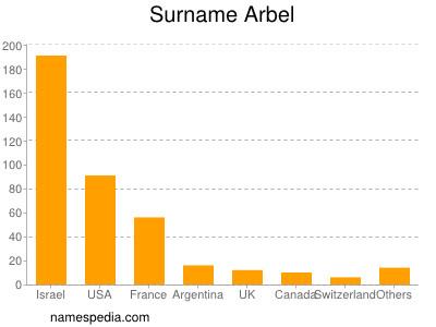 Surname Arbel